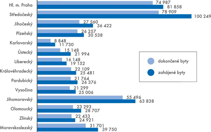 Bytová výstavba vletech 1997–2011 podle krajů