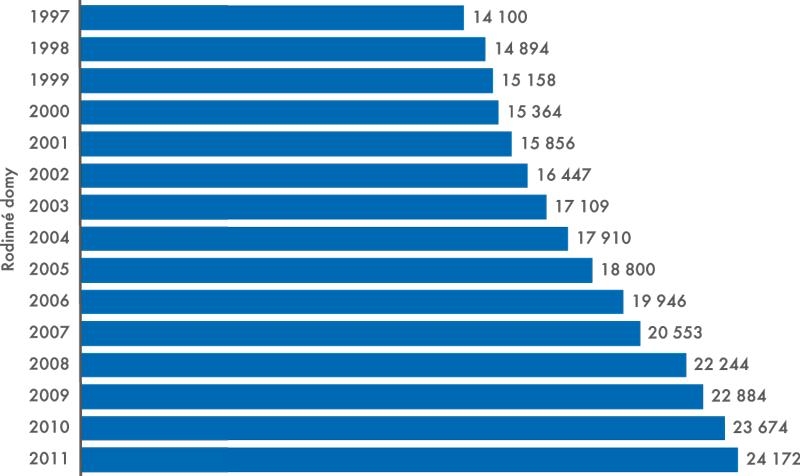 Průměrná hodnota 1m2 užitkové plochy dokončených bytů (vKč)