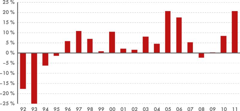Graf 1 | Meziroční reálné nárůsty celkových výdajů na VaV vČR, 1992–2011