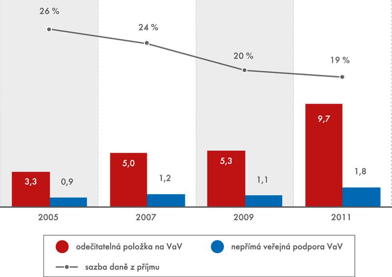 Nepřímá veřejná podpora VaV v ČR (mld. Kč)