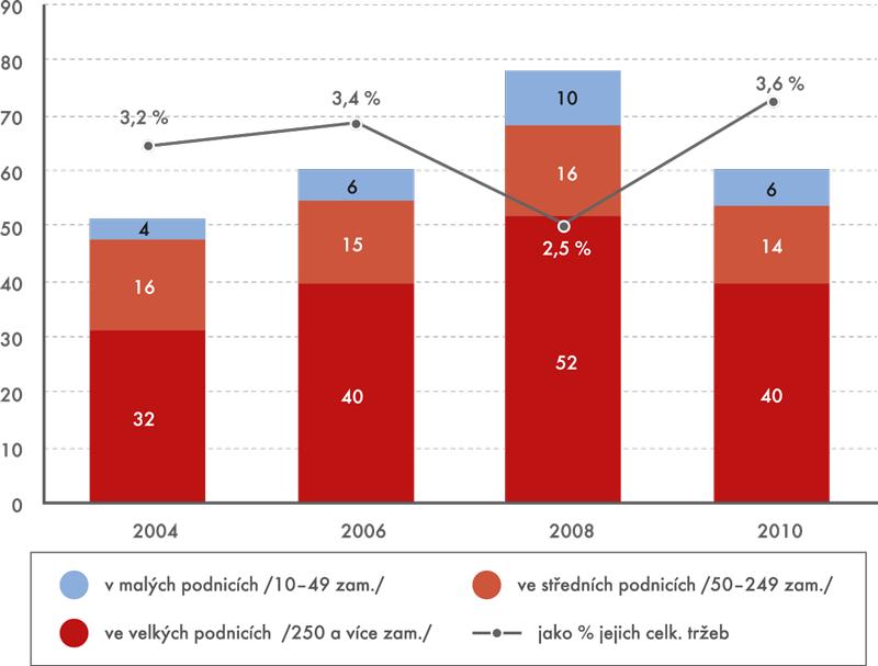 Inovační náklady ve zpracovatelském průmyslu ČR (mld. Kč, %)