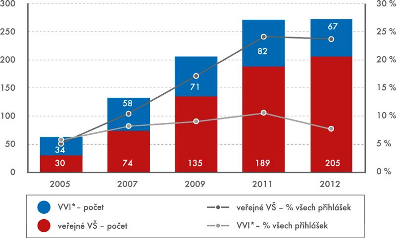 Patentové přihlášky podané v ČR veřejnými VŠ a výzkumnými institucemi