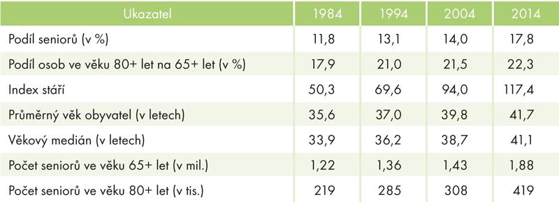 Charakteristiky věkového složení 1984, 1994, 2004 a2014 (k31. 12.)