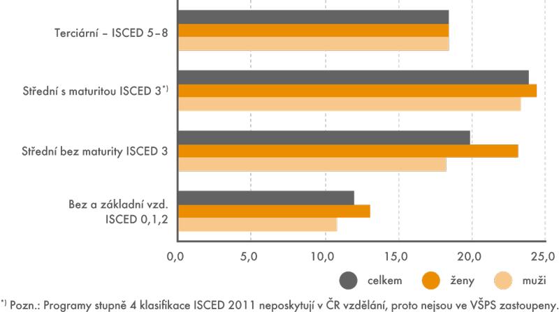 Pracující ve věku 15–64 let nevyužívající svoji kvalifikaci a pracovní zkušenosti podle pohlaví a stupně vzdělání v roce 2014 (v %)
