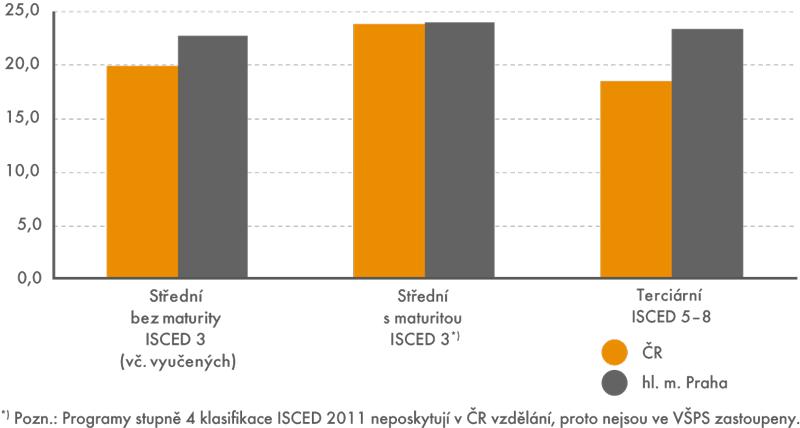 Porovnání nevyužívání kvalifikace vČR avhl. m. Praha podle stupně formálního vzdělání vroce 2014 (v%)
