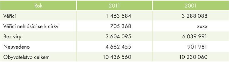 Skladba obyvatelstva ČR podle víry vroce 2001 a2011