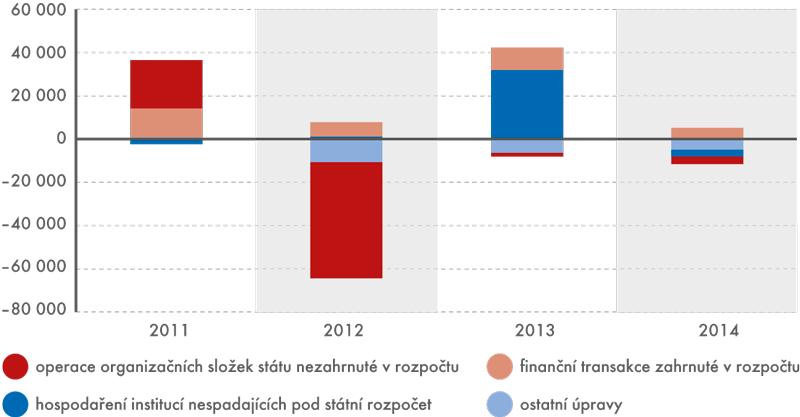 Od salda státního rozpočtu kEDP  (tj. kproceduře nadměrného schodku – Excessive Deficit Procedure)
