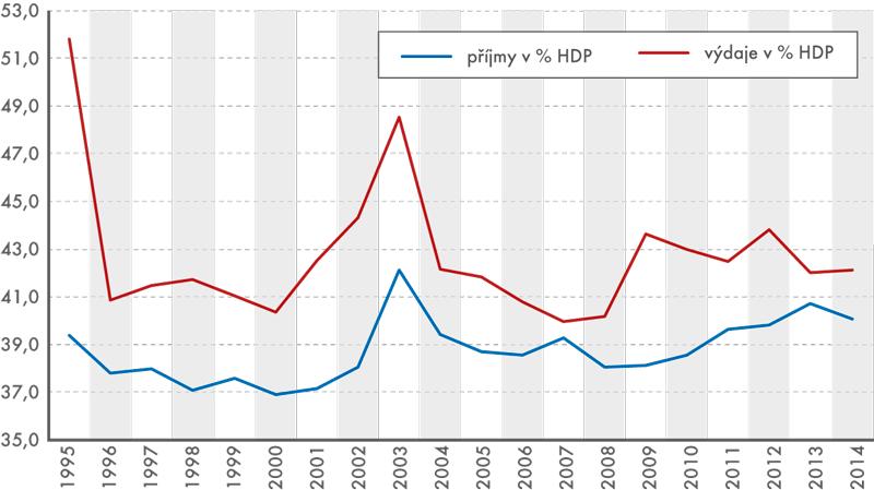 Podíl příjmů avýdajů vládního sektoru na HDP (v%)