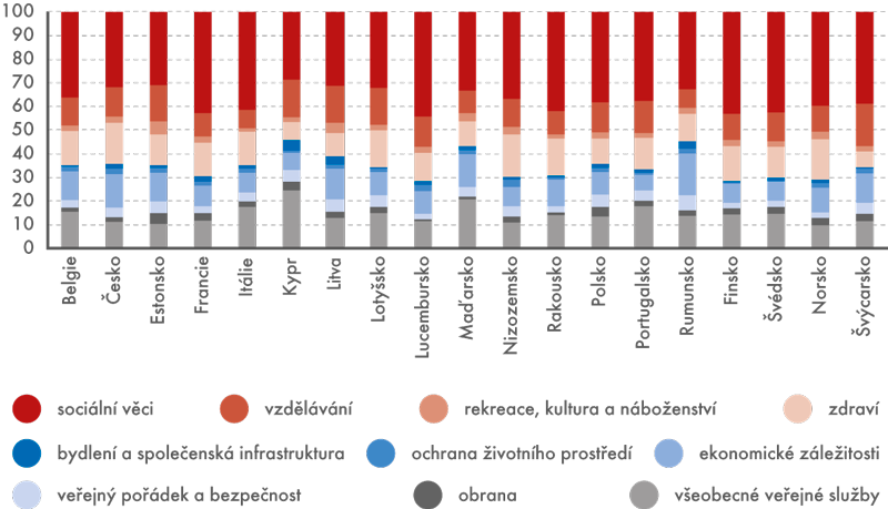 Struktura výdajů vládních institucí ve vybraných evropských zemích vroce 2013 (v%)