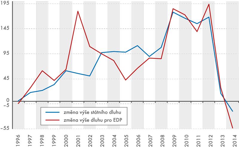 Změna výše státního dluhu adluhu pro účely EDP (vmil.Kč)