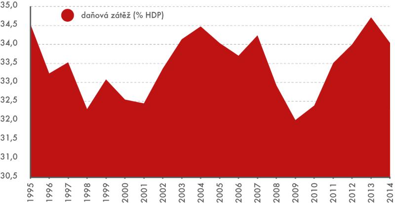 Podíl daňových příjmů na HDP (v%)