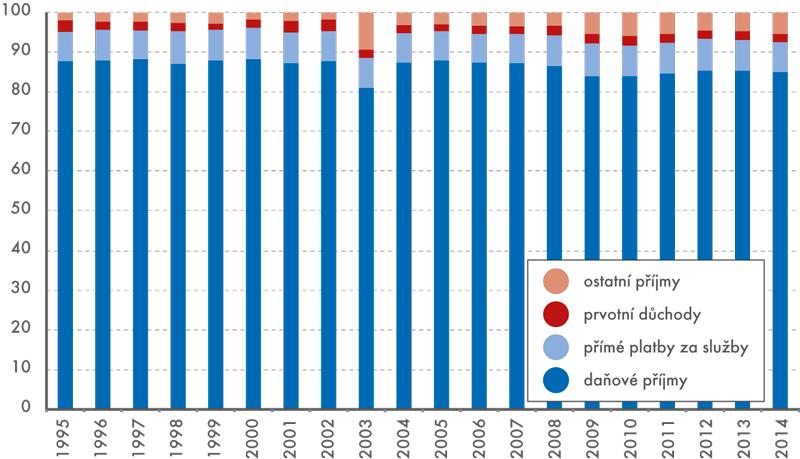 Věcná struktura příjmů vládního sektoru (v%)