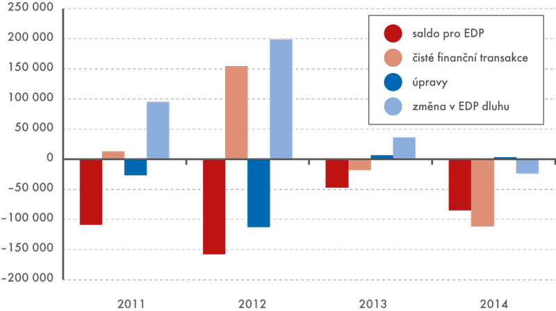 Od salda pro EDP ke změně EDP dluhu