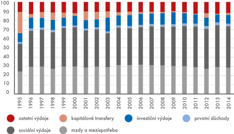 Věcná struktura výdajů vládního sektoru (v%)