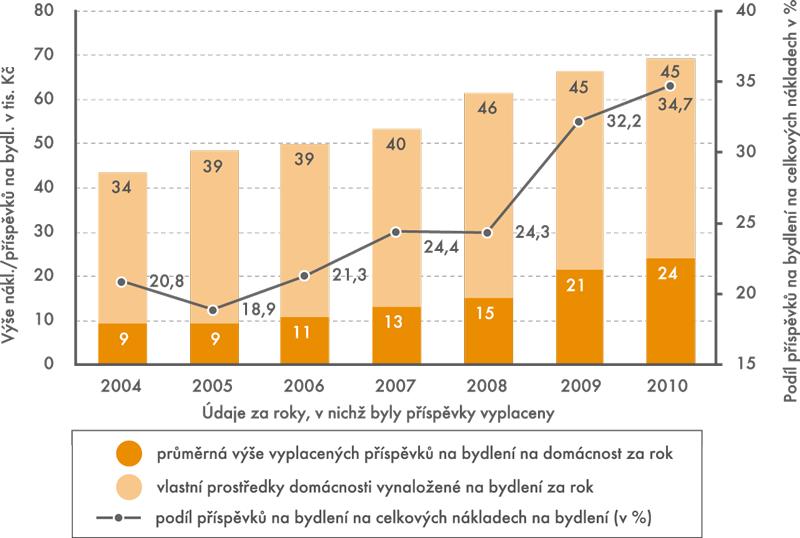 Výše příspěvku na bydlení ajeho podíl na celkových výdajích za bydlení za roky 2004 až 2010