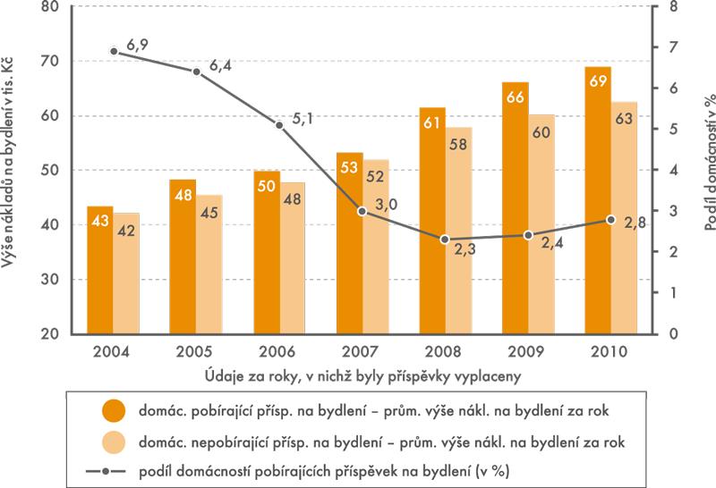 Výše nákladů na bydlení apodíl domácností pobírajících příspěvky na bydlení za roky 2004 až 2010