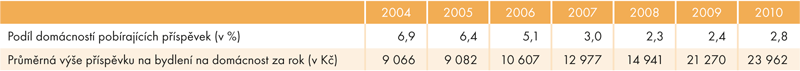 Údaje za roky, vnichž byly příspěvky domácnostem vyplaceny