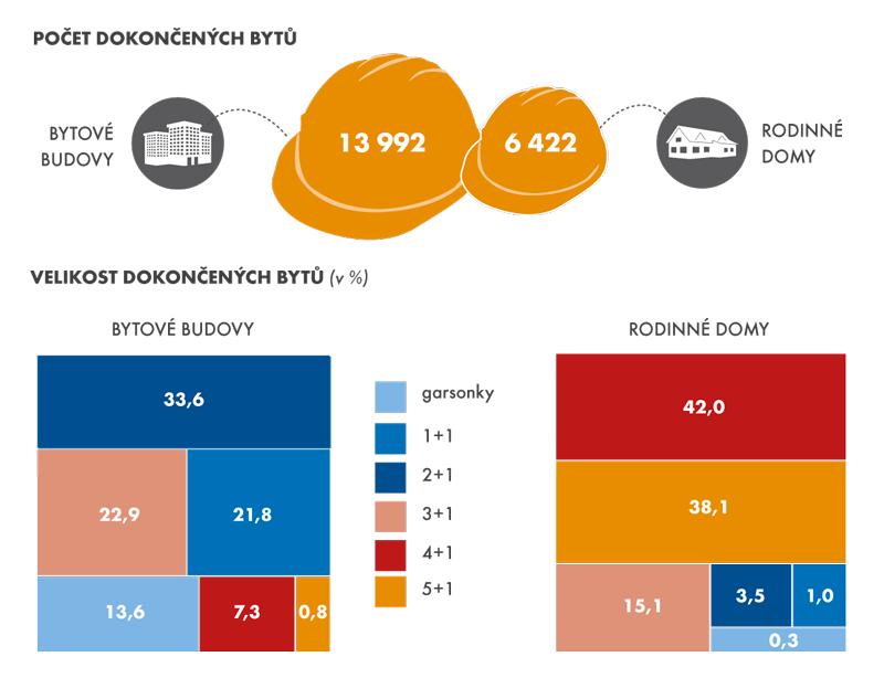 Počet dokončených bytů avelikost dokončených bytů podle typu domu, 2014