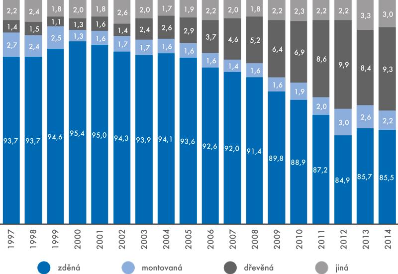 Struktura bytů vrodinných domech dokončených vletech 1997–2014 podle nosné konstrukce (v%)