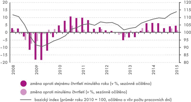 Průmyslová produkce ČR 2008–2015 (čtvrtletní kumulace)