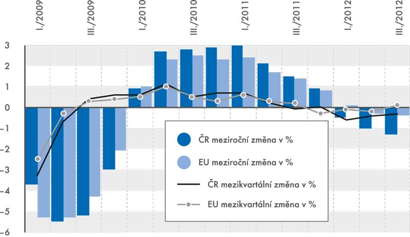 Vývoj HDP v České republice a Evropské unii