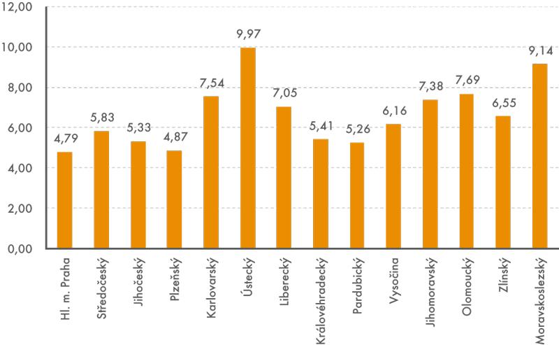 Podíl nezaměstnaných osob vČeské republice podle krajů k30. 4. 2015 (v%)