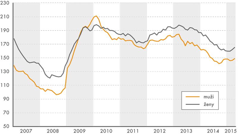 Počty nezaměstnaných mužů ažen, měsíční údaje, sezónně očištěné (vtis.)