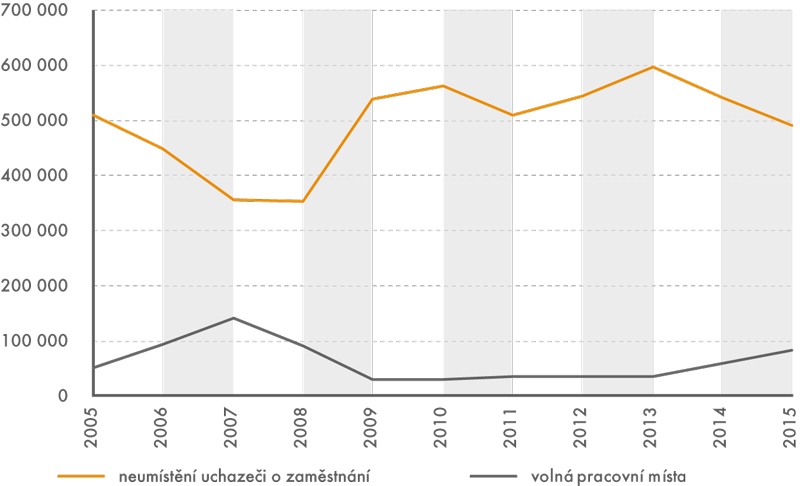 Neumístění uchazeči ozaměstnání avolná pracovní místa  (stav k31. 12., rok 2015 k30. 4. 2015)