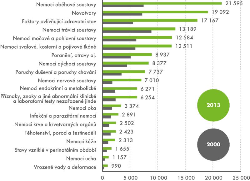 Výdaje na zdravotní péči podle diagnóz vroce 2000 a2013 (vmil. Kč)