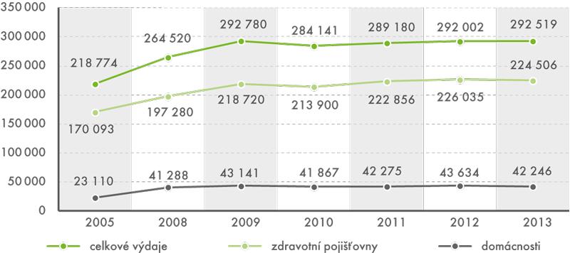 Výdaje na zdravotní péči 2005–2013 (v mil. Kč)
