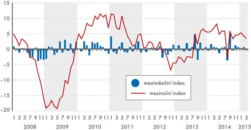 Index průmyslové produkce, meziroční ameziměsíční (v%)