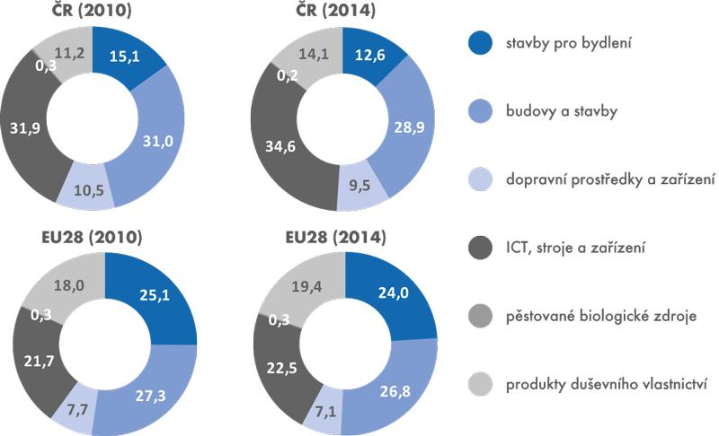 Struktura investic vČR aEU28 (v%, nominálně)
