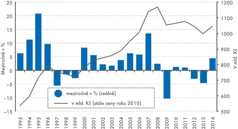 Vývoj investic vČeské republice vletech 1993–2014