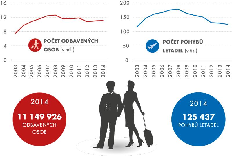 Počet odbavených osob apohybů letadel na Letišti Václava Havla Praha