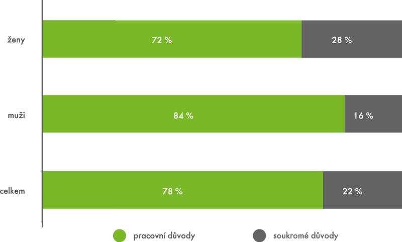 Důvody účasti na aktivitách neformálního vzdělávání podle pohlaví