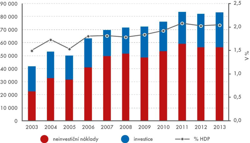 Výdaje na ochranu životního prostředí ajejich podíl na HDP (vmil.Kč, běžné ceny)
