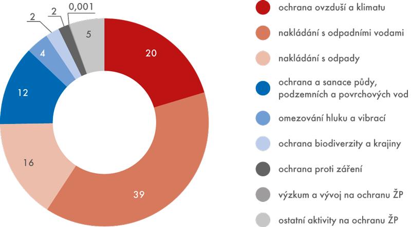Celkové investice na ochranu životního prostředí vletech 2003–2013 (v%)