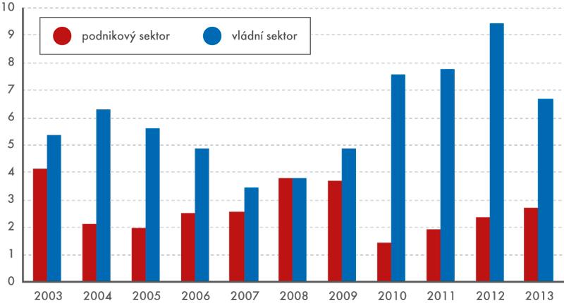 Investice do nakládání sodpadními vodami podle sektorů (vmil.Kč, běžné ceny)