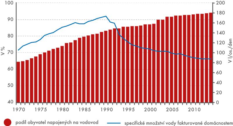 Podíl obyvatel napojených na vodovod aspotřeba vody vdomácnostech, 1970–2014