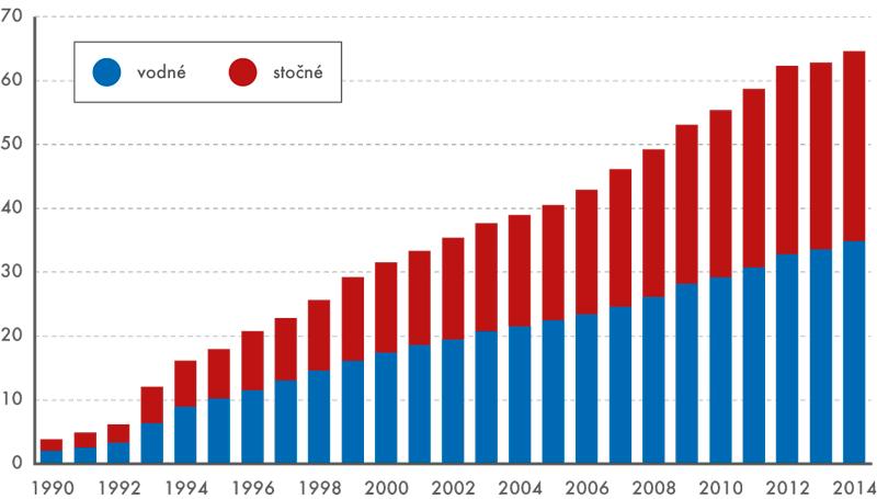 Vodné astočné vletech 1990–2014 (Kč/m3 bez DPH)