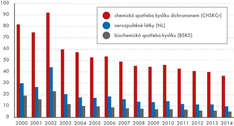 Vypouštěné znečištění do vodních toků (vtis. t/rok)