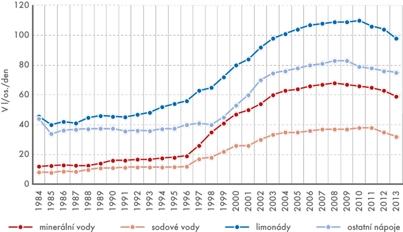 Spotřeba minerální  vody anealkoholických nápojů vletech 1984–2013