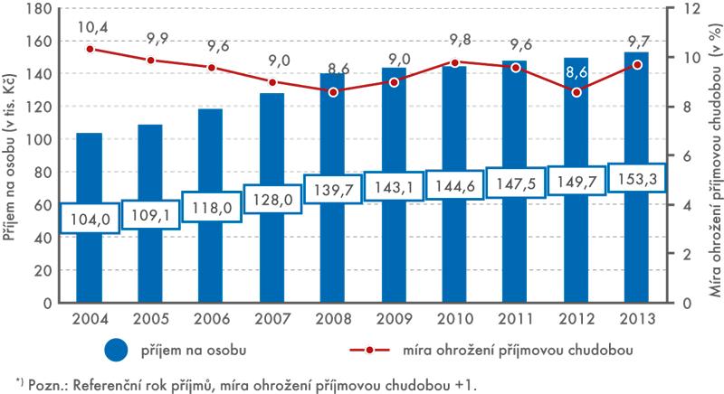 Vývoj čistých ročních příjmů na osobu (vtis.Kč) vletech 2004 až 2013  amíry ohrožení příjmovou chudobou vletech 2005 až 2014*)