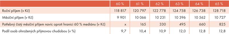 Hranice amíra ohrožení příjmovou chudobou podle procenta mediánu ekvivalizovaného příjmu vČR vroce 2014