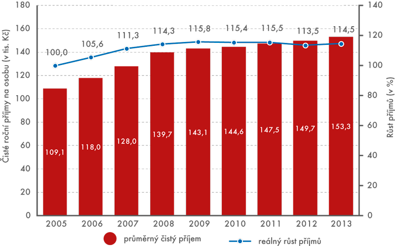 Vývoj čistých peněžních příjmů domácností, 2005–2013
