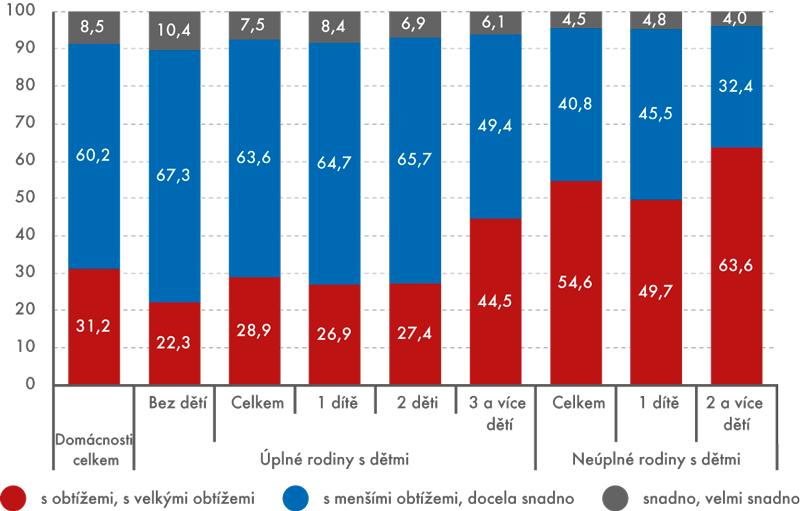 Jak rodiny sdětmi vycházely se svými příjmy, 2014 (v%)