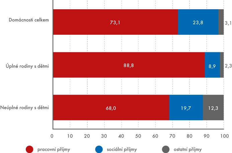 Struktura hrubých peněžních příjmů domácností, 2013 (v%)