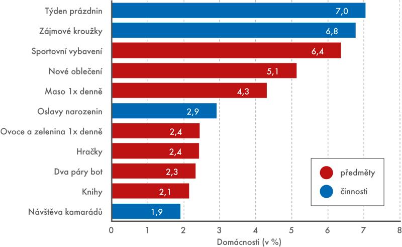Podíly domácností, které si nemohou dovolit zaplatit dětem do 16 let vybrané položky, 2014