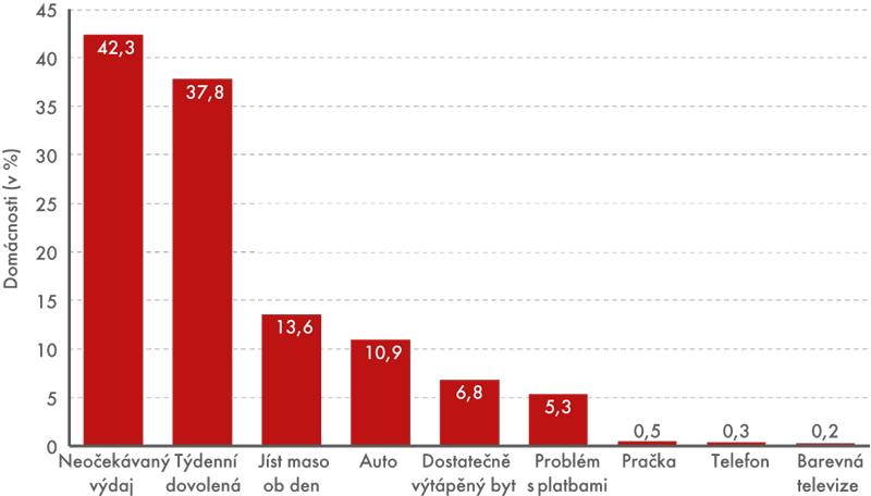 Podíly domácností, které si nemohou dovolit danou položku, 2014