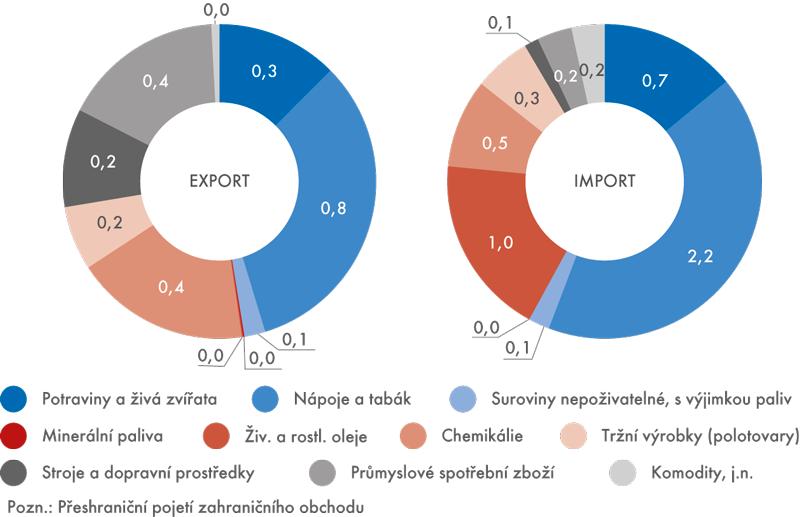 Struktura zahraničního obchodu se zbožím mezi ČR aŘeckem  (podíly na exportu aimportu příslušných položek sEU, v%) údaje za leden až duben 2015
